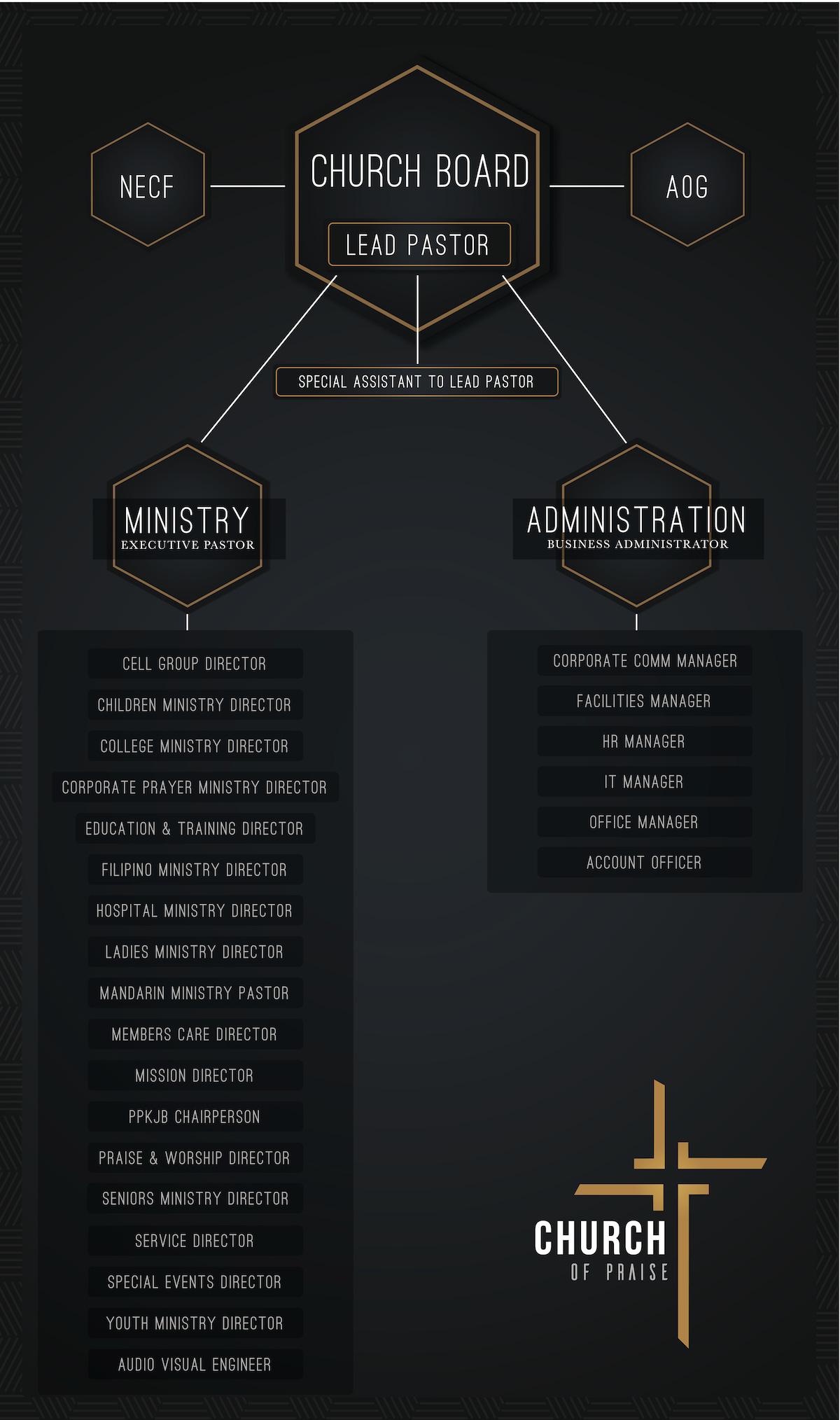Church of Praise JB Organisational Chart